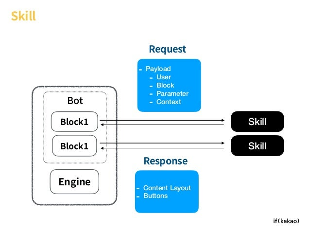 Block1 Bot Skill Engine Skill Block1 Request Response - Payload - User - Block - Parameter - Context Skill - Content Layou...