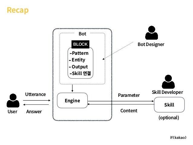 Bot Recap Engine Skill User Bot Designer Skill Developer (optional) -Pattern -Entity -Output -Skill 연결 BLOCK Utterance Ans...