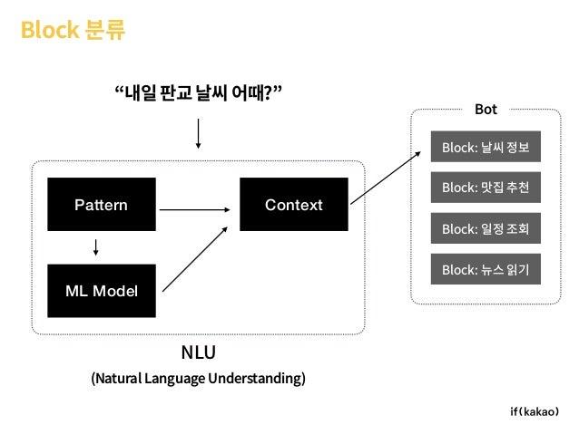 "Bot Block 분류 ""내일판교날씨어때?"" Block: 날씨 정보 Block: 맛집 추천 Block: 일정 조회 Block: 뉴스 읽기 Pattern ML Model Context NLU (Natural Languag..."