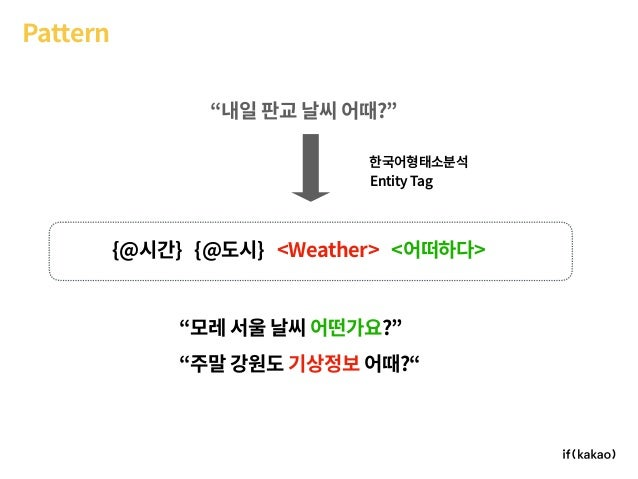 """Pattern """"내일 판교 날씨 어때?"""" {@시간} {@도시} <Weather> <어떠하다> Entity Tag """"모레 서울 날씨 어떤가요?"""" """"주말 강원도 기상정보 어때?"""" 한국어형태소분석"""