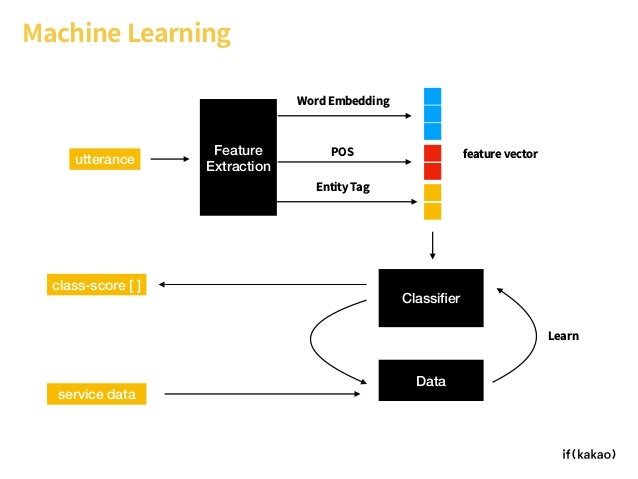 Machine Learning Feature Extraction POS Entity Tag Classifier Word Embedding utterance feature vector class-score [ ] Data ...