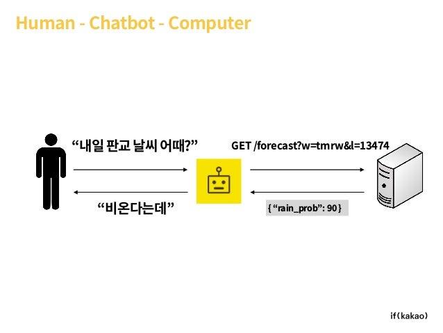 "Human - Chatbot - Computer ""내일판교날씨어때?"" ""비온다는데"" GET /forecast?w=tmrw&l=13474 { ""rain_prob"": 90 }"