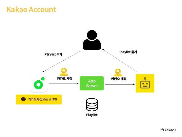 Kakao Account App Server Playlist 카카오 계정 카카오 계정 Playlist 추가 Playlist 듣기