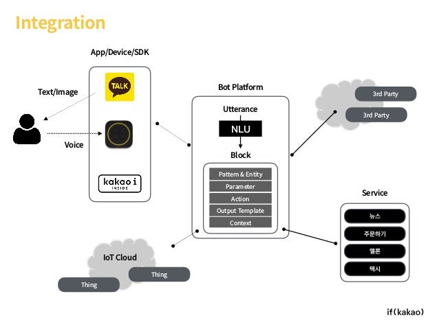 Integration 뉴스 Service Bot Platform App/Device/SDK 주문하기 멜론 택시 3rd Party 3rd Party Utterance Context Pattern & Entity Param...