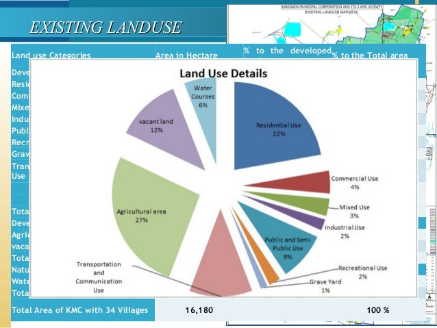 Land use Categories Area in Hectare % to the developed land % to the Total area Developed Land Residential Use 3596 39.88 ...
