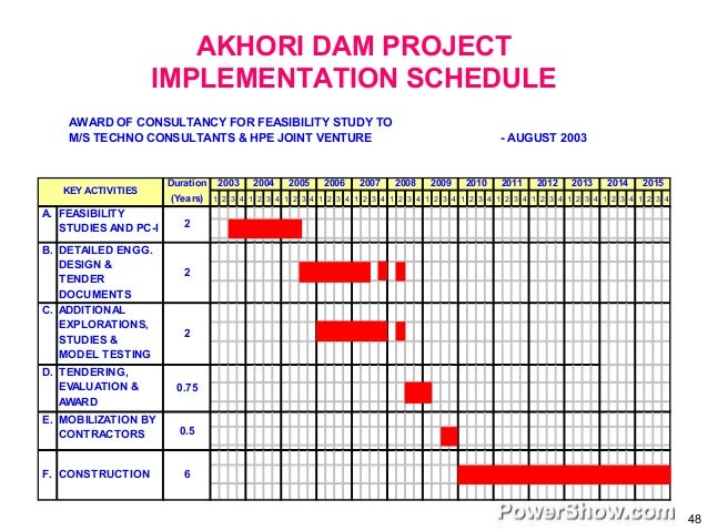 the potential of the kalabagh dam environmental sciences essay Chart and diagram slides for powerpoint - beautifully designed chart and diagram s for powerpoint with visually stunning graphics and animation effects our new crystalgraphics chart and.