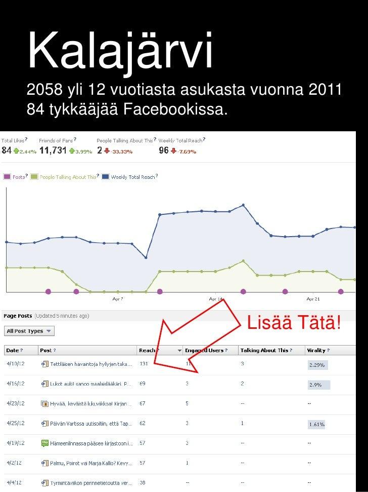 Kalajärvi2058 yli 12 vuotiasta asukasta vuonna 201184 tykkääjää Facebookissa.                             Lisää Tätä!