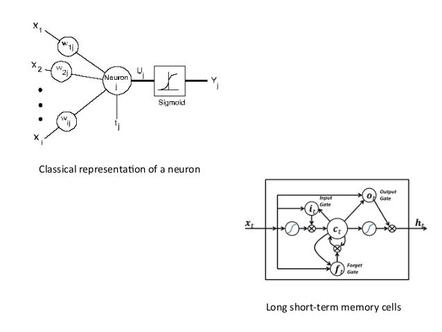 DNN+evolu4on+ • We+started+to+use+mul4layer+perceptrons+ (MLP's)+about+25+years+ago+[1]+ –Neural+networks+with+1+or+few+...