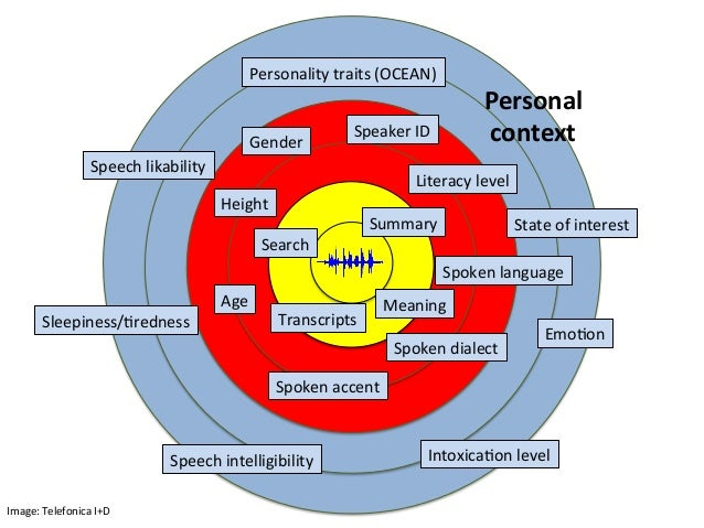 Content2 Personal22 context2 Search+ Summary+ Transcripts+ Meaning+Age+ Gender+ Height+ Spoken+language+ Spoken+dialect+ S...