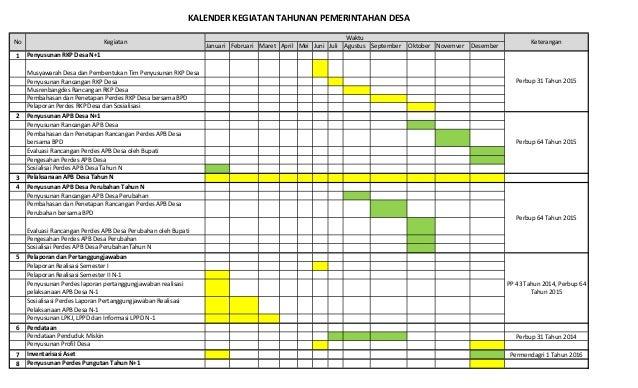 Januari Februari Maret April Mei Juni Juli Agustus September Oktober Novemver Desember 1 Penyusunan RKP Desa N+1 Musyawara...