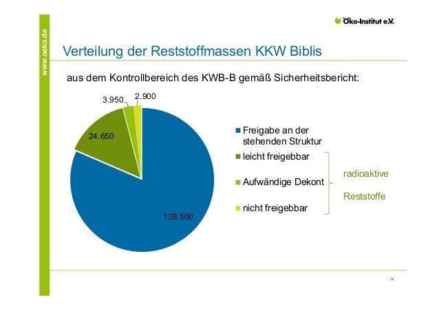 14  www.oeko.de Verteilung der Reststoffmassen KKW Biblis  aus dem Kontrollbereich des KWB-B gemäß Sicherheitsbericht:  13...