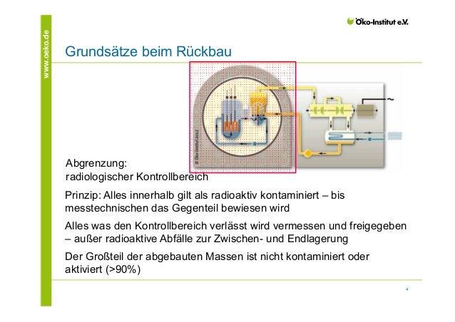 4  www.oeko.de Grundsätze beim Rückbau  Abgrenzung:  radiologischer Kontrollbereich  Prinzip: Alles innerhalb gilt als rad...