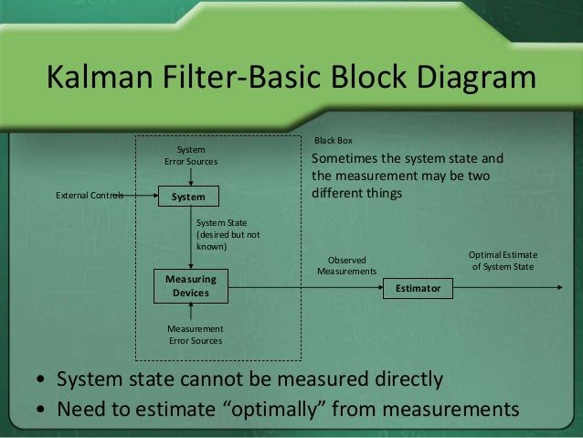 kalman filter-basic block diagram