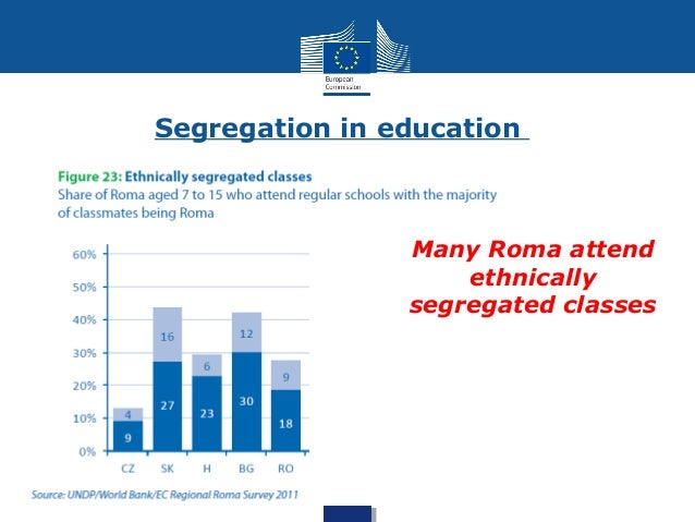 Segregation in education  • Many Roma attend  ethnically  segregated classes