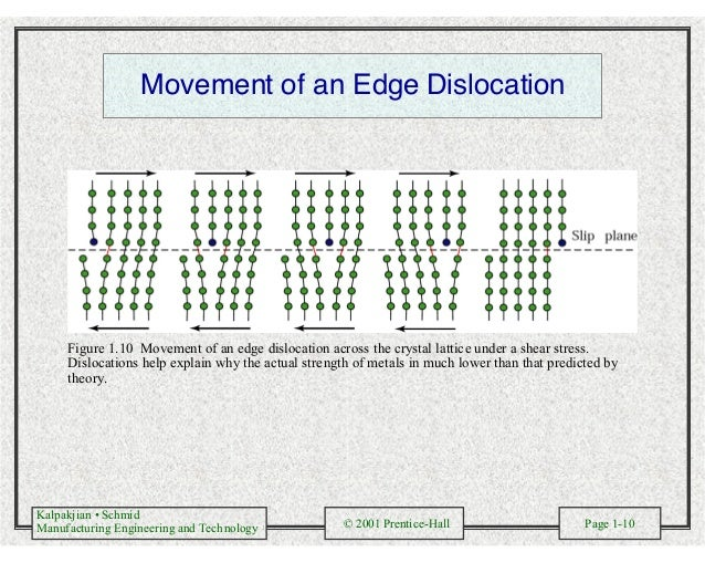 Kalpakjian • Schmid Manufacturing Engineering and Technology © 2001 Prentice-Hall Page 1-10 Movement of an Edge Dislocatio...