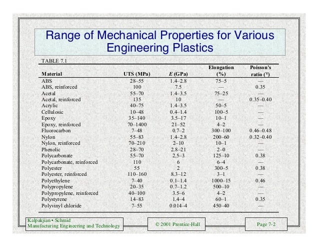 Kalpakjian • Schmid Manufacturing Engineering and Technology © 2001 Prentice-Hall Page 7-2 Range of Mechanical Properties ...
