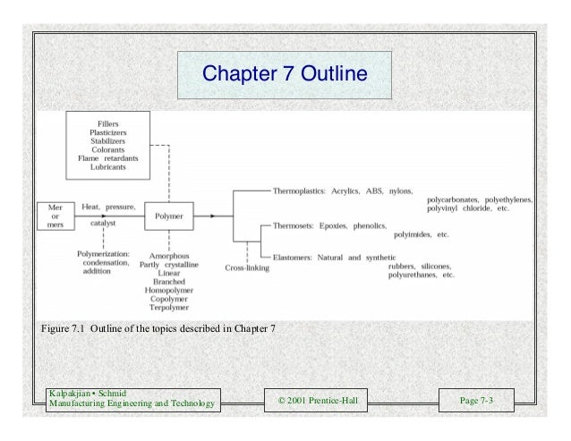 Kalpakjian • Schmid Manufacturing Engineering and Technology © 2001 Prentice-Hall Page 7-3 Chapter 7 Outline Figure 7.1 Ou...