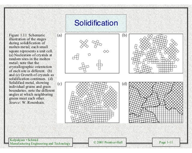 Kalpakjian • Schmid Manufacturing Engineering and Technology © 2001 Prentice-Hall Page 1-11 Solidification Figure 1.11 Sch...