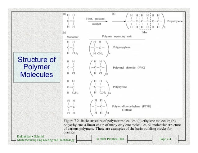 Kalpakjian • Schmid Manufacturing Engineering and Technology © 2001 Prentice-Hall Page 7-4 Structure of Polymer Molecules ...