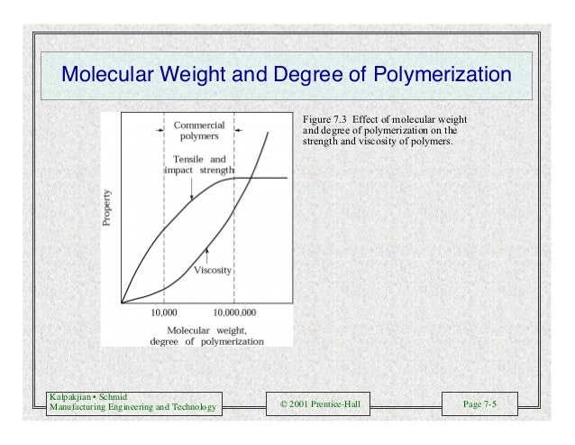 Kalpakjian • Schmid Manufacturing Engineering and Technology © 2001 Prentice-Hall Page 7-5 Molecular Weight and Degree of ...