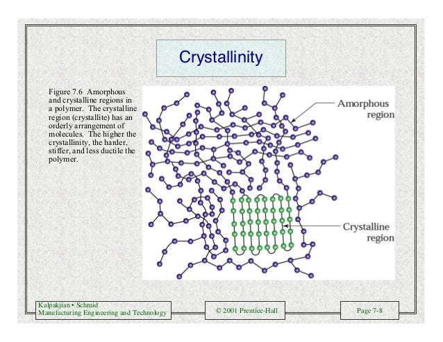 Kalpakjian • Schmid Manufacturing Engineering and Technology © 2001 Prentice-Hall Page 7-8 Crystallinity Figure 7.6 Amorph...