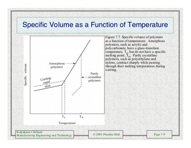 Kalpakjian • Schmid Manufacturing Engineering and Technology © 2001 Prentice-Hall Page 7-9 Specific Volume as a Function o...