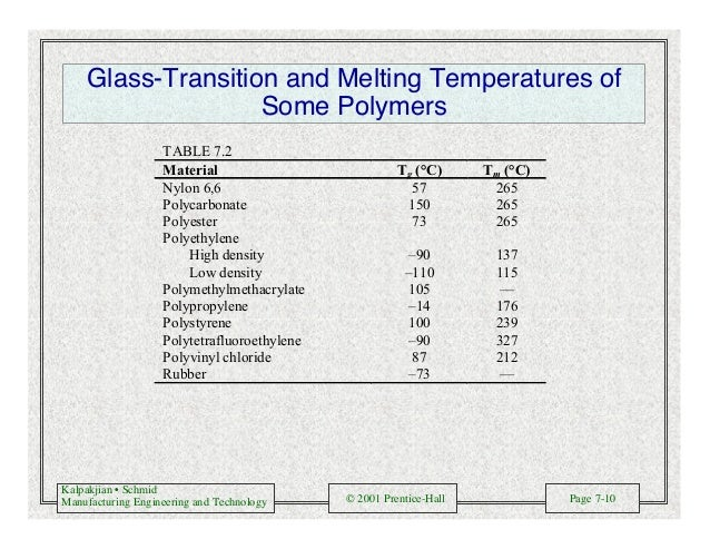 Kalpakjian • Schmid Manufacturing Engineering and Technology © 2001 Prentice-Hall Page 7-10 Glass-Transition and Melting T...
