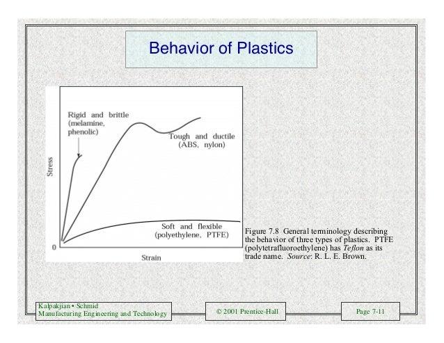 Kalpakjian • Schmid Manufacturing Engineering and Technology © 2001 Prentice-Hall Page 7-11 Behavior of Plastics Figure 7....