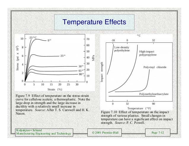 Kalpakjian • Schmid Manufacturing Engineering and Technology © 2001 Prentice-Hall Page 7-12 Temperature Effects Figure 7.9...