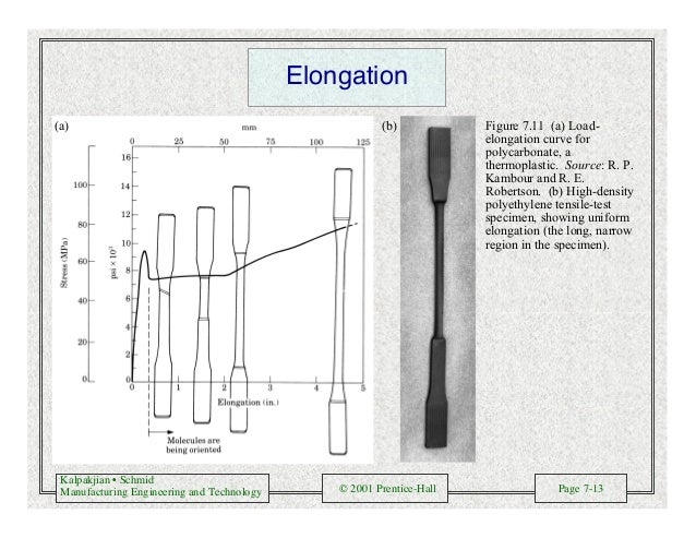 Kalpakjian • Schmid Manufacturing Engineering and Technology © 2001 Prentice-Hall Page 7-13 Elongation (a) (b) Figure 7.11...
