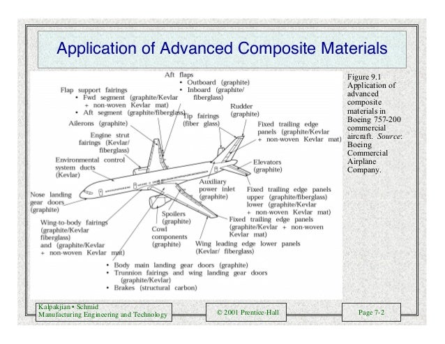 Kalpakjian • Schmid Manufacturing Engineering and Technology © 2001 Prentice-Hall Page 7-2 Application of Advanced Composi...