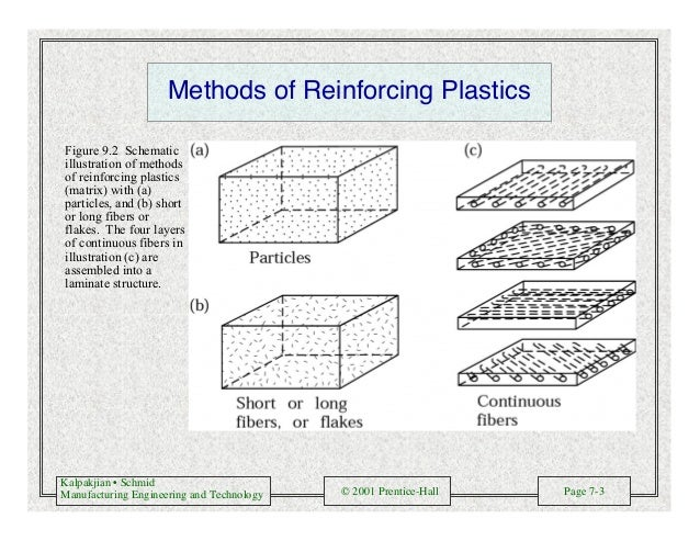 Kalpakjian • Schmid Manufacturing Engineering and Technology © 2001 Prentice-Hall Page 7-3 Methods of Reinforcing Plastics...