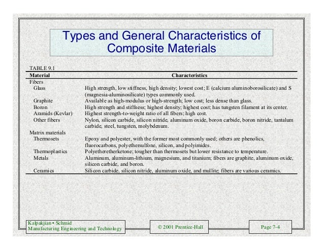 Kalpakjian • Schmid Manufacturing Engineering and Technology © 2001 Prentice-Hall Page 7-4 Types and General Characteristi...