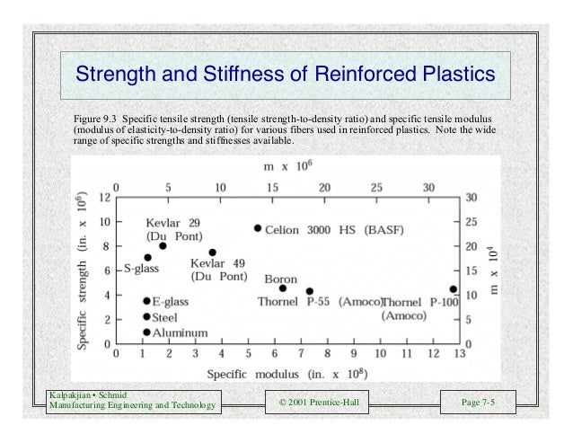 Kalpakjian • Schmid Manufacturing Engineering and Technology © 2001 Prentice-Hall Page 7-5 Strength and Stiffness of Reinf...