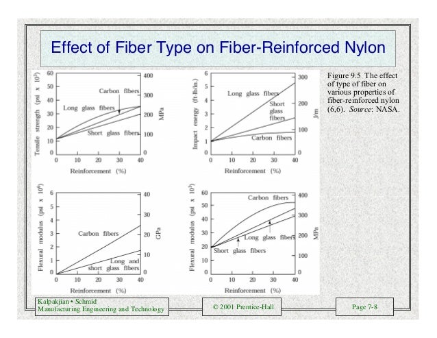 Kalpakjian • Schmid Manufacturing Engineering and Technology © 2001 Prentice-Hall Page 7-8 Effect of Fiber Type on Fiber-R...