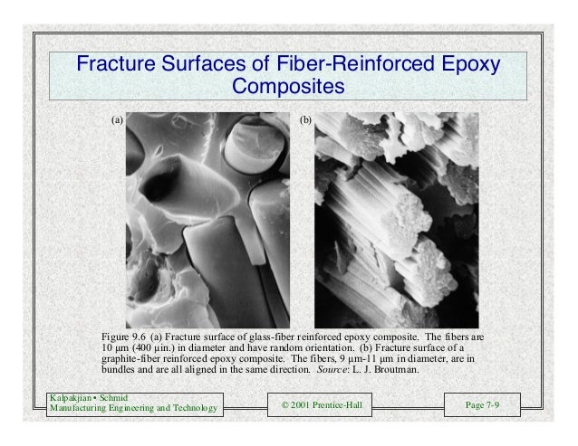 Kalpakjian • Schmid Manufacturing Engineering and Technology © 2001 Prentice-Hall Page 7-9 Fracture Surfaces of Fiber-Rein...