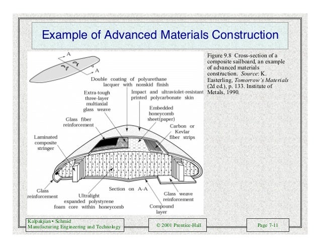 Kalpakjian • Schmid Manufacturing Engineering and Technology © 2001 Prentice-Hall Page 7-11 Example of Advanced Materials ...