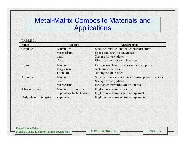 Kalpakjian • Schmid Manufacturing Engineering and Technology © 2001 Prentice-Hall Page 7-12 Metal-Matrix Composite Materia...