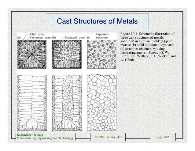 Kalpakjian • Schmid Manufacturing Engineering and Technology © 2001 Prentice-Hall Page 10-2 Cast Structures of Metals Figu...