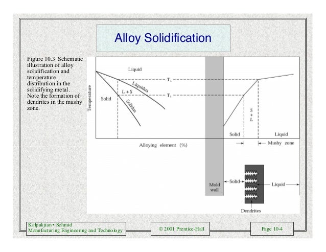 Kalpakjian • Schmid Manufacturing Engineering and Technology © 2001 Prentice-Hall Page 10-4 Alloy Solidification Figure 10...