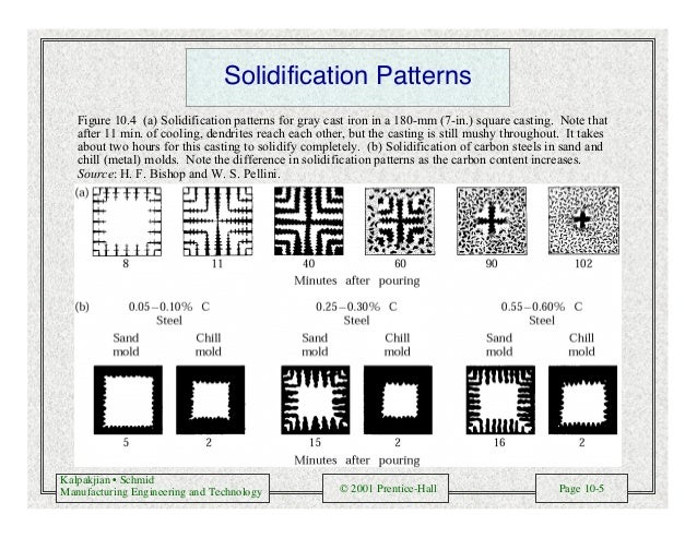 Kalpakjian • Schmid Manufacturing Engineering and Technology © 2001 Prentice-Hall Page 10-5 Solidification Patterns Figure...