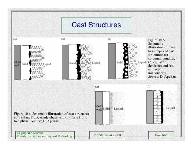 Kalpakjian • Schmid Manufacturing Engineering and Technology © 2001 Prentice-Hall Page 10-6 Cast Structures Figure 10.5 Sc...