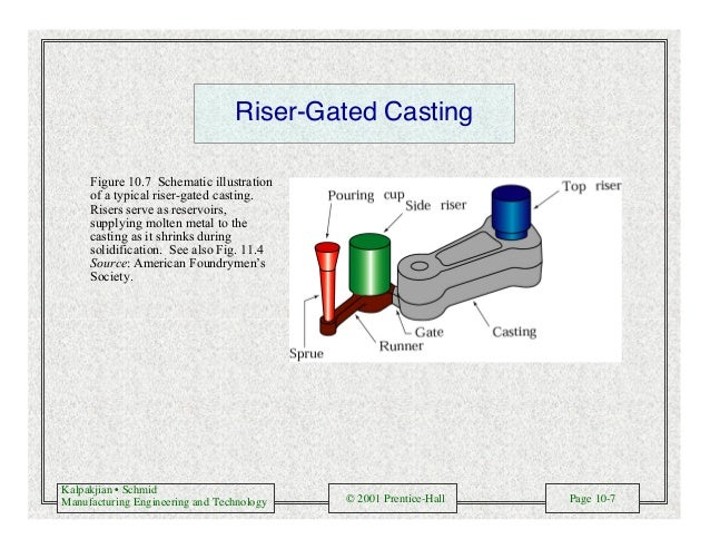 Kalpakjian • Schmid Manufacturing Engineering and Technology © 2001 Prentice-Hall Page 10-7 Riser-Gated Casting Figure 10....