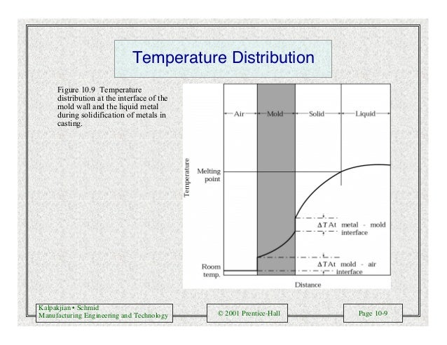Kalpakjian • Schmid Manufacturing Engineering and Technology © 2001 Prentice-Hall Page 10-9 Temperature Distribution Figur...