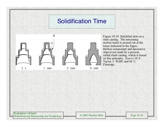 Kalpakjian • Schmid Manufacturing Engineering and Technology © 2001 Prentice-Hall Page 10-10 Solidification Time Figure 10...