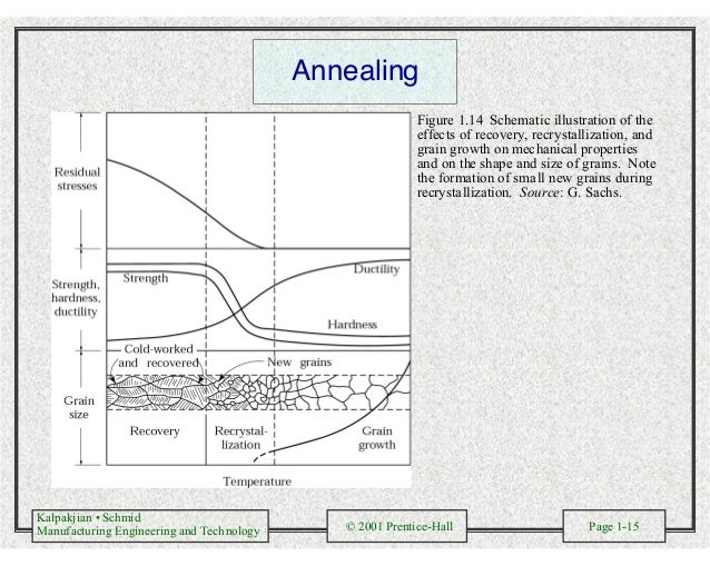 Kalpakjian • Schmid Manufacturing Engineering and Technology © 2001 Prentice-Hall Page 1-15 Annealing Figure 1.14 Schemati...
