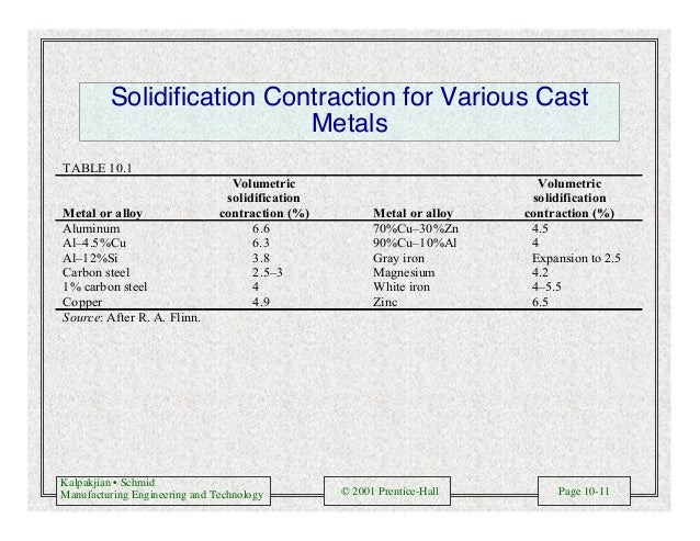 Kalpakjian • Schmid Manufacturing Engineering and Technology © 2001 Prentice-Hall Page 10-11 Solidification Contraction fo...