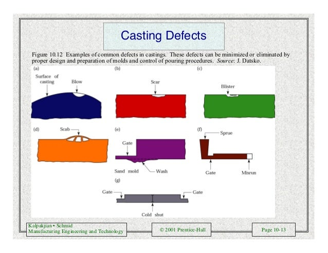 Kalpakjian • Schmid Manufacturing Engineering and Technology © 2001 Prentice-Hall Page 10-13 Casting Defects Figure 10.12 ...
