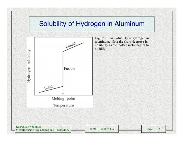 Kalpakjian • Schmid Manufacturing Engineering and Technology © 2001 Prentice-Hall Page 10-15 Solubility of Hydrogen in Alu...