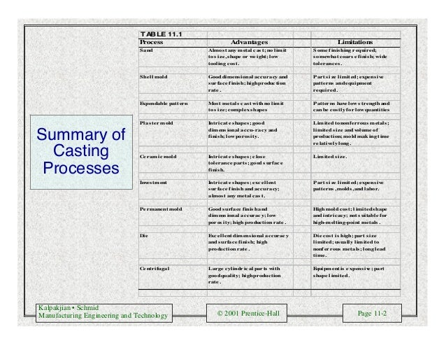 Kalpakjian • Schmid Manufacturing Engineering and Technology © 2001 Prentice-Hall Page 11-2 Summary of Casting Processes T...